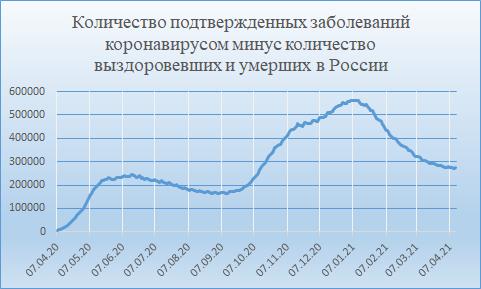 Количество больных коронавирусом в России